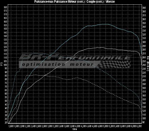 audi a1 8x 1 4 tfsi stage 1 - br-performance lyon