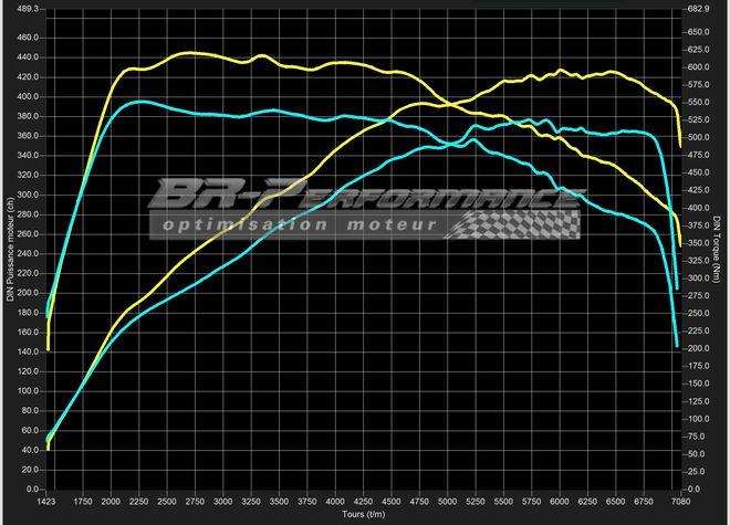 bmw serie 1 f2x lci m140i stage 2